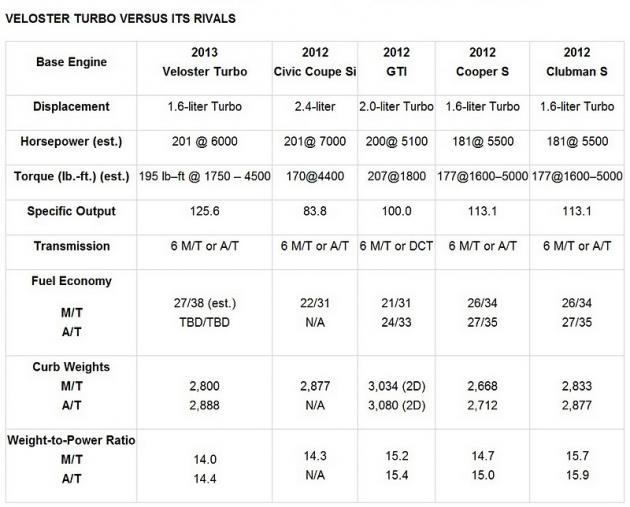 Check Out The Specs Comparison Chart Below And A Video After That Too