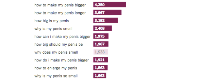 What penis size do women want