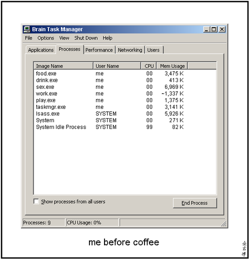 Coffee addiction research paper