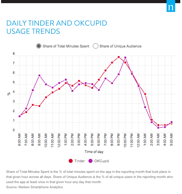 online dating red flags to be aware of